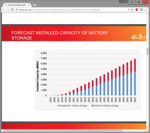 David Swift's slide from Clean Energy Summit 2016 providing AEMO's forecast of battery storage uptake